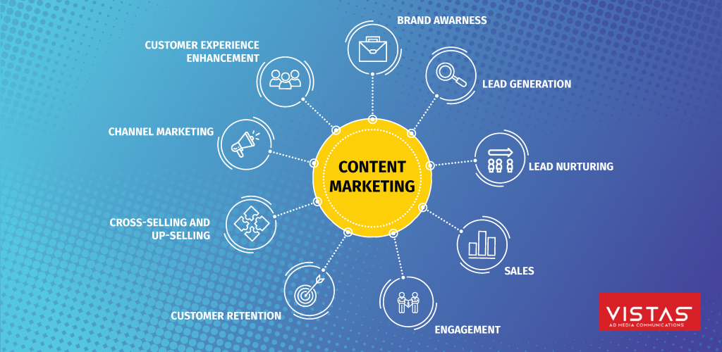 Why do you need to know everything about Content Marketing?